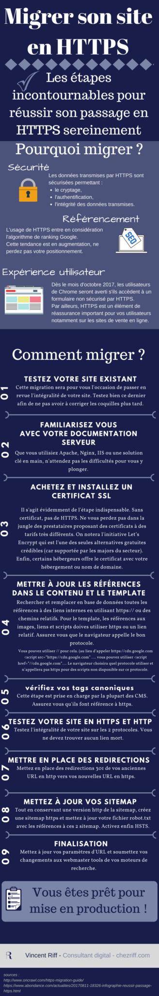 Infographie - Les étapes incontournables pour réussir son passage en HTTPS sereinement